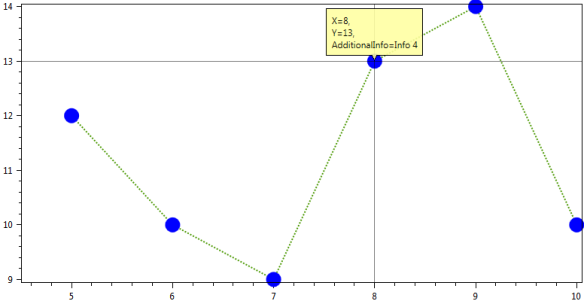 Custom Tooltip in Oxyplot | ByteLanguage Net